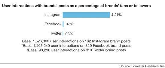 forrester-instagram-engagement