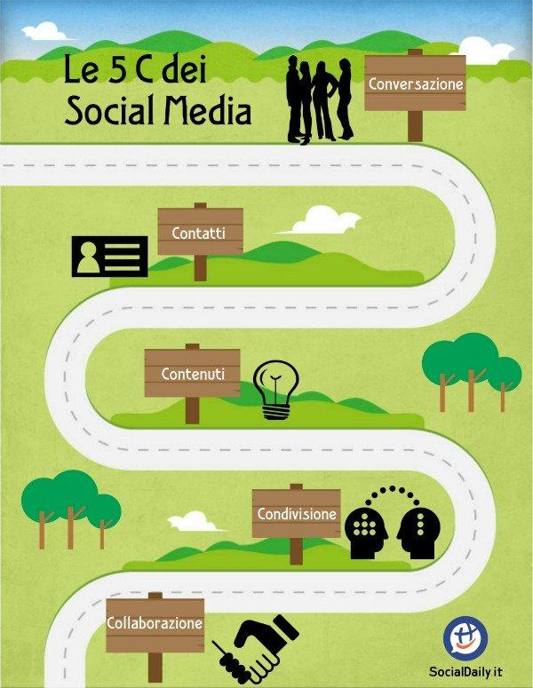 5 C dei Social Media