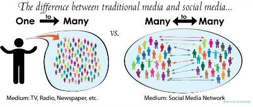 Old Media Vs. New Media Part 2