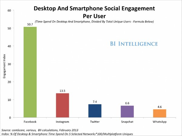 social engagement index desktop smartphone(1)