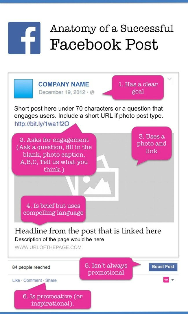 Anatomia del post di Facebook di successo