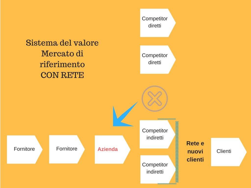 Sistema del valore del Mercato di riferimento con rete