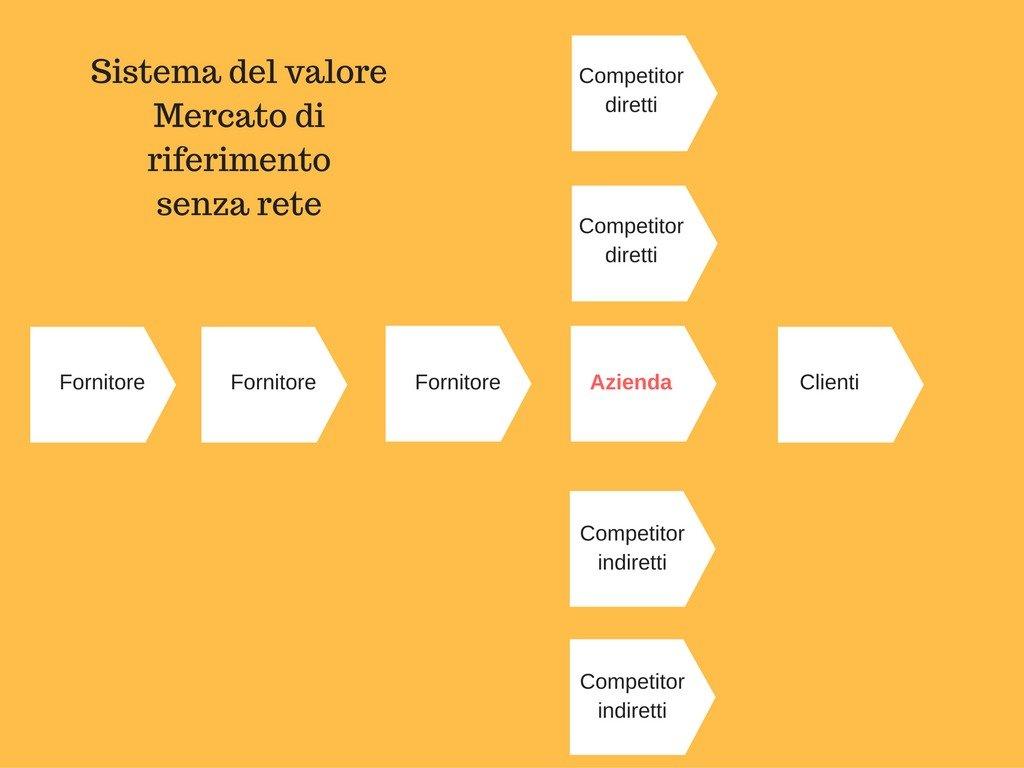 Sistema del valore del Mercato di riferimento senza rete