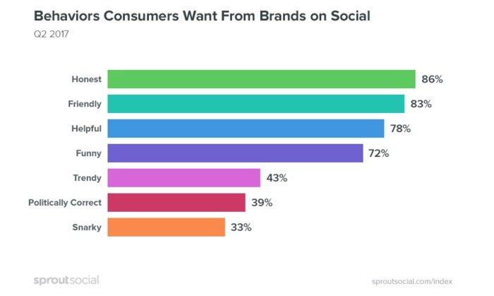 Il comportamento dei brand preferito dagli utenti